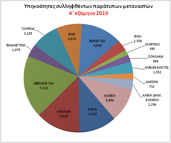 http://www.astynomia.gr/images/stories//2019/statistics19/allodapwn/6_statistics_all_a2019_sull_yphkoothta.png